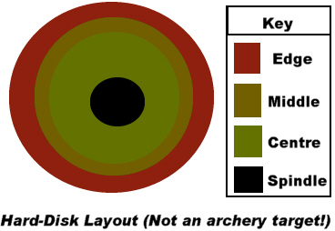 AIX Disk Overview