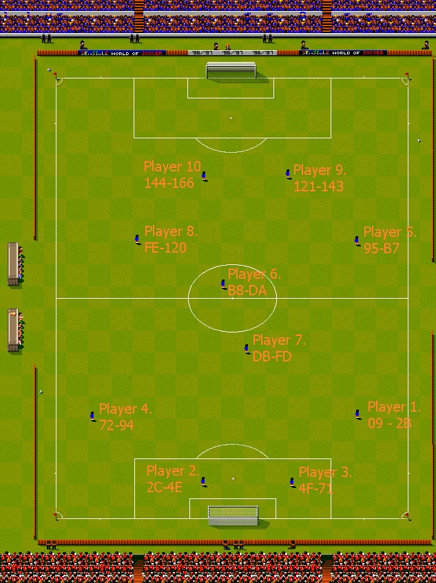 Player Numbers, Customary Positions and Locations within Tactics File